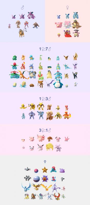 Gender Pokemon Go Wiki